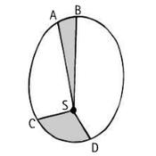P10-05: Kepler's Laws