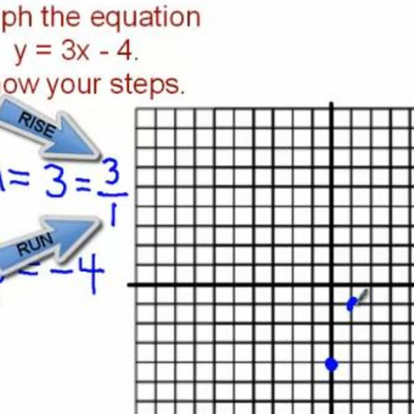 Graphing a Linear Equation Using Slope and the Y-Intercept