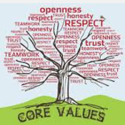 What Are Values, Morals & Ethics?