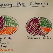 Comparing Pie Charts