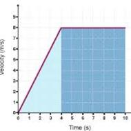 Displacement from Velocity-Time Graphs