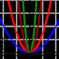 2-1 Quadratic Functions - part 1