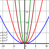 2-3 Quadratic Applications