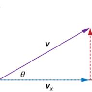 Solving Vector Problems Mathematically
