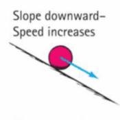 P03-02: Acceleration