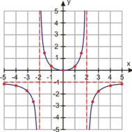 5-4 Graphing Rational Functions - Day 2