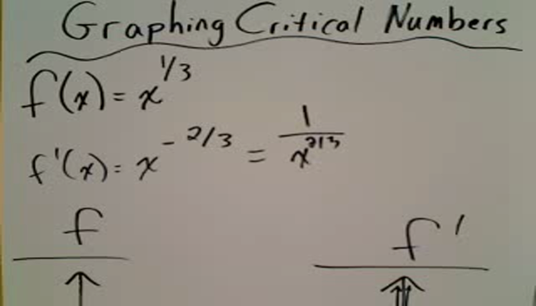 Graphing Critical Numbers