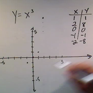 Graphing Non Linear Equations