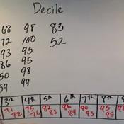 Deciles