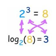 9-1 Definition of a Logarithm