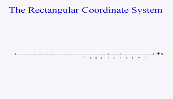 Drawing a Coordinate Plane
