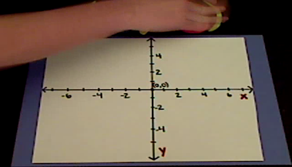 Plotting Points in the Third Quadrant