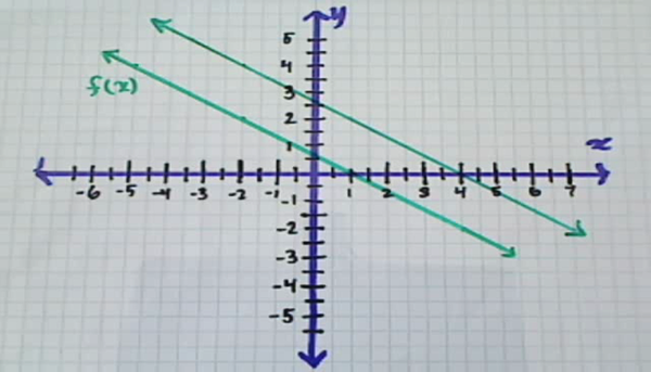 Interpreting the Graph of a Transformation