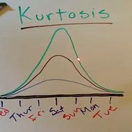 Kurtosis