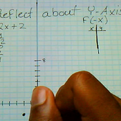 Reflecting About the Y Axis
