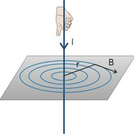 Магнетна индукција и магнетни флукс