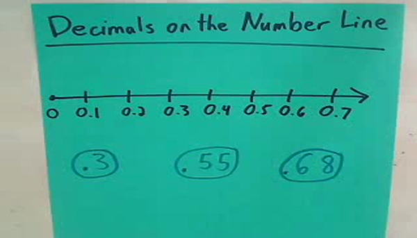 Placing Decimals on the Number Line