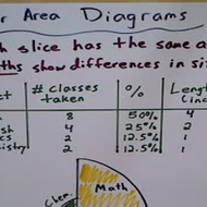 Constructing a Polar Area Diagram