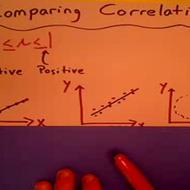 Comparing Correlations