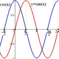 Notes 21-6: Writing Equations from Graphs