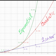 Comparing Linear, Quadratic, and Exponential Growth