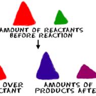 Chem: Stoichiometry(2) video