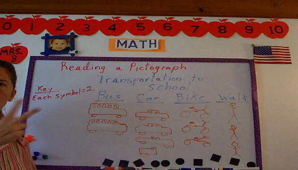Reading a Pictograph