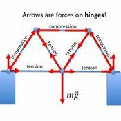 Truss Bridges Analysis