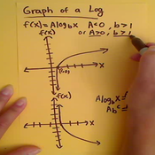 The Graph of a Logarithm