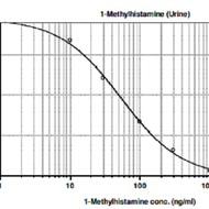 n methylhistamine