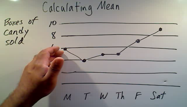 Calculating the Mean from a Graph