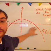 Derivative and Slope