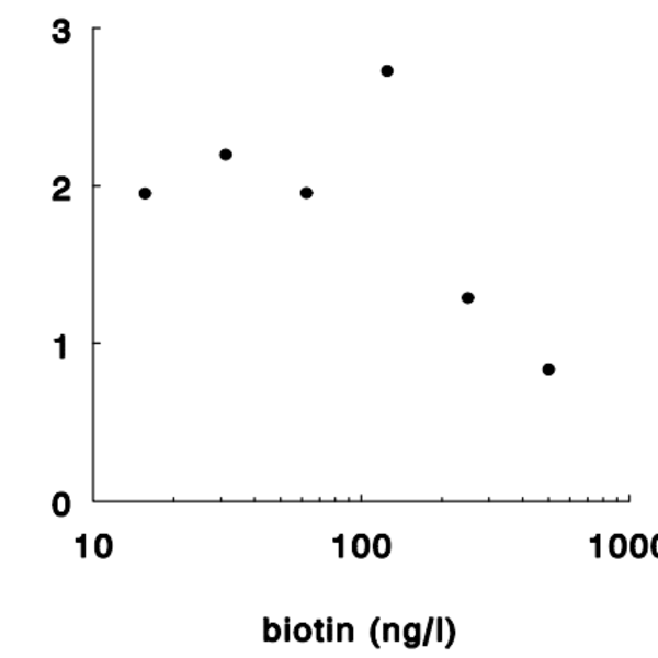 biotin elisa