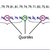Five Number Summary and Boxplots