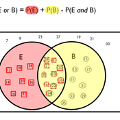 """""""Either/Or"""" Probability for Overlapping Events in a Venn Diagram"""