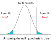 Significance Level and Power of a Hypothesis Test