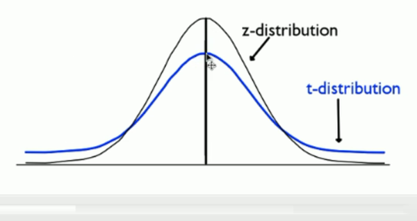 Calculating a T-Test Statistic