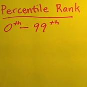 Percentile Rank