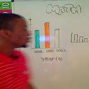 3-Axis Bar Graphs