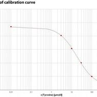 tyrosine standard curve protocol
