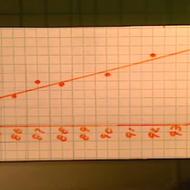 Extrapolating Data
