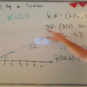Multiplying Vectors by a Scalar