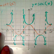 Secant and Cosine