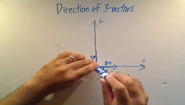 Direction of 3-Vectors