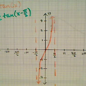 Graphing Multiple Transformations of Tangent and Cotangent