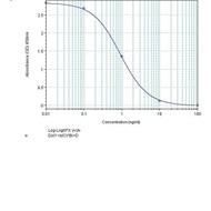 human prolactin elisa kit