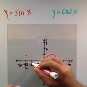 Analyzing Multiple Non Linear Equations