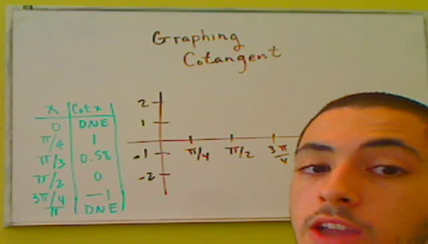 Graphing Cotangent