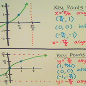 Graphing Inverse Tangent and Cotangent