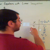 Graphing Linear Inequalities with Non Linear Equations